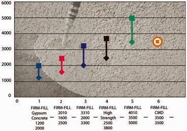 Product Benefits High Strength Floor Underlayments